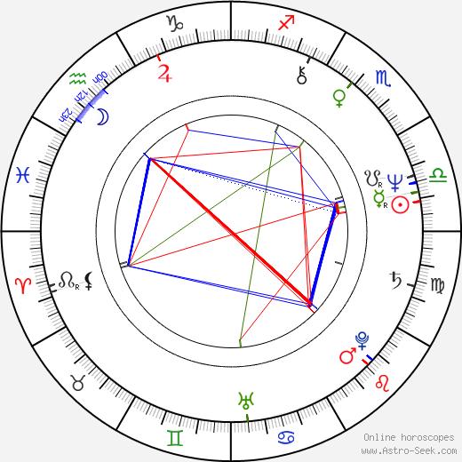 Odis Allison birth chart, Odis Allison astro natal horoscope, astrology