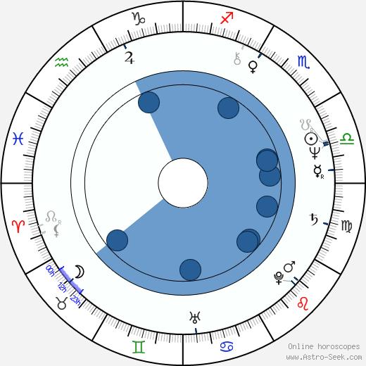 Ottavia Piccolo wikipedia, horoscope, astrology, instagram
