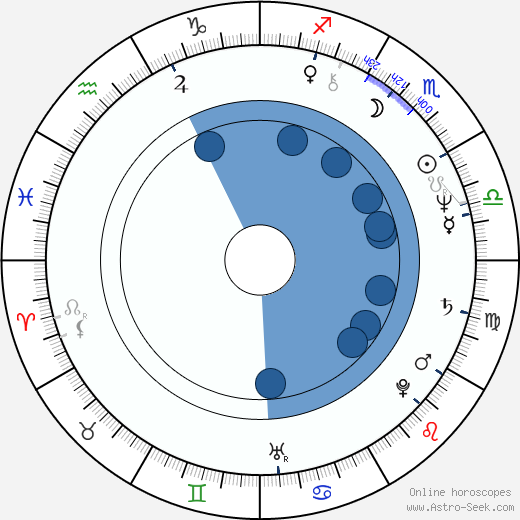 Paul A. Hutton wikipedia, horoscope, astrology, instagram