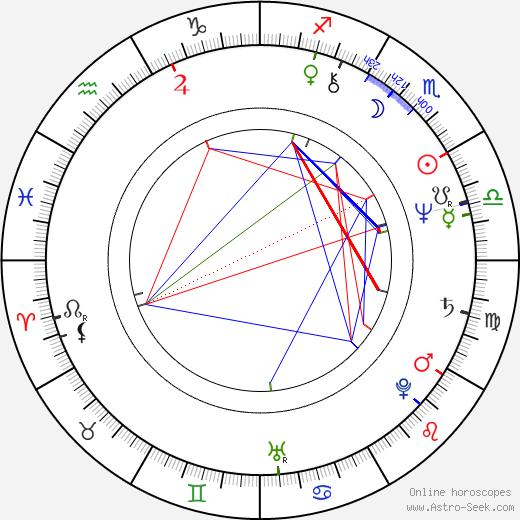 Paul A. Hutton birth chart, Paul A. Hutton astro natal horoscope, astrology