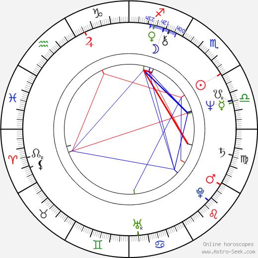 Preston L. Holmes birth chart, Preston L. Holmes astro natal horoscope, astrology