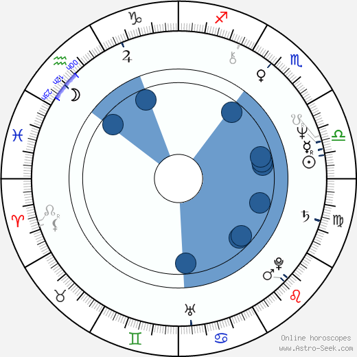 Richard Hell horoscope, astrology, sign, zodiac, date of birth, instagram