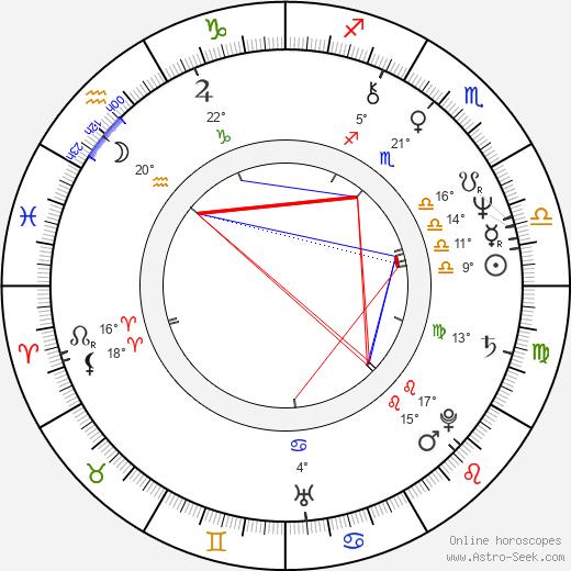 Richard Hell birth chart, biography, wikipedia 2020, 2021