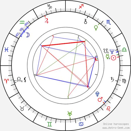 Richard Hell birth chart, Richard Hell astro natal horoscope, astrology