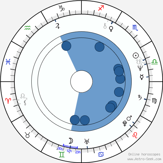 Richard Price wikipedia, horoscope, astrology, instagram