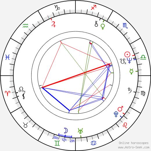 Ричард Прайс Richard Price день рождения гороскоп, Richard Price Натальная карта онлайн