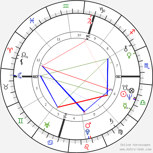 Sigourney Weaver astro natal birth chart, Sigourney Weaver horoscope, astrology