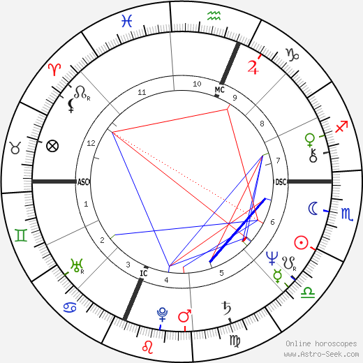 Stiv Bators astro natal birth chart, Stiv Bators horoscope, astrology