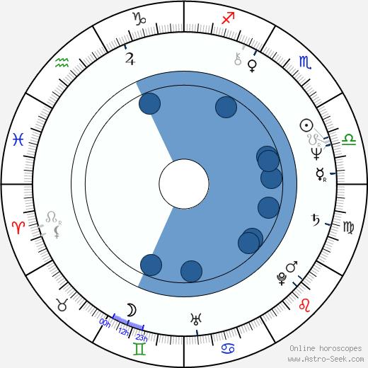Thomas A. Capano wikipedia, horoscope, astrology, instagram
