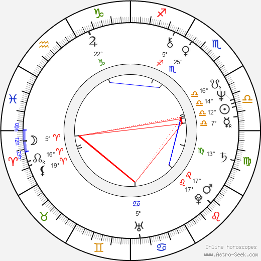 Václav Knop birth chart, biography, wikipedia 2018, 2019