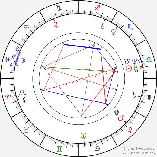 Zdeněk Dvořák astro natal birth chart, Zdeněk Dvořák horoscope, astrology
