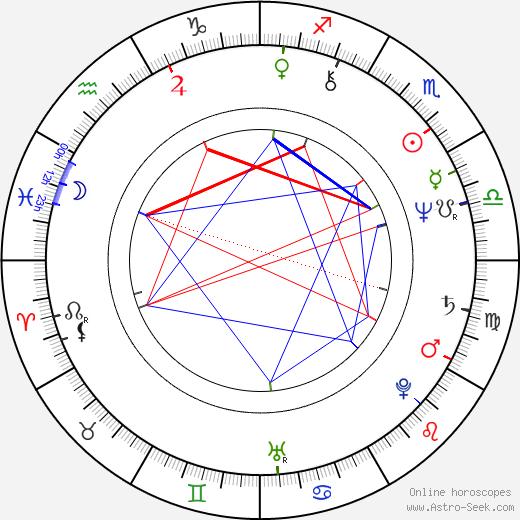 Žofie Veselá Kanyzová astro natal birth chart, Žofie Veselá Kanyzová horoscope, astrology