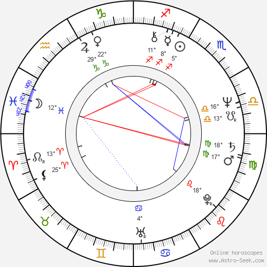 Alexander Godunov birth chart, biography, wikipedia 2019, 2020