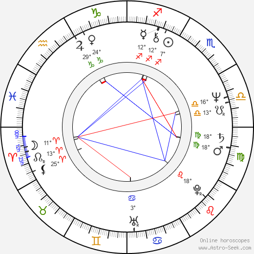 Andrej Hryc birth chart, biography, wikipedia 2019, 2020