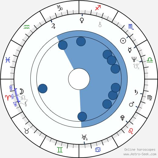 Anna Wintour wikipedia, horoscope, astrology, instagram