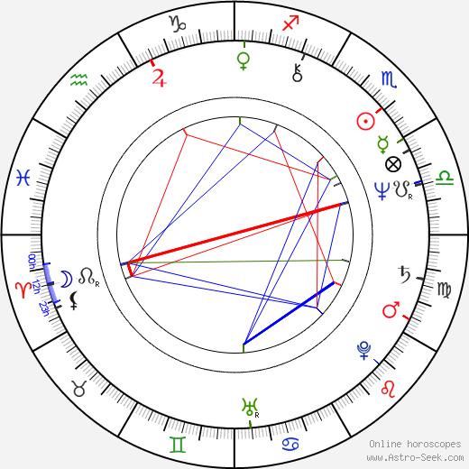 Anna Wintour tema natale, oroscopo, Anna Wintour oroscopi gratuiti, astrologia