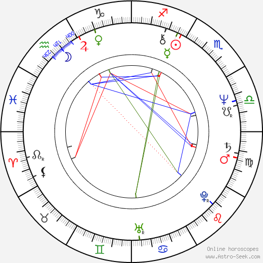 Antonín Kopřiva день рождения гороскоп, Antonín Kopřiva Натальная карта онлайн