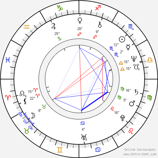 Armin Shimerman birth chart, biography, wikipedia 2019, 2020