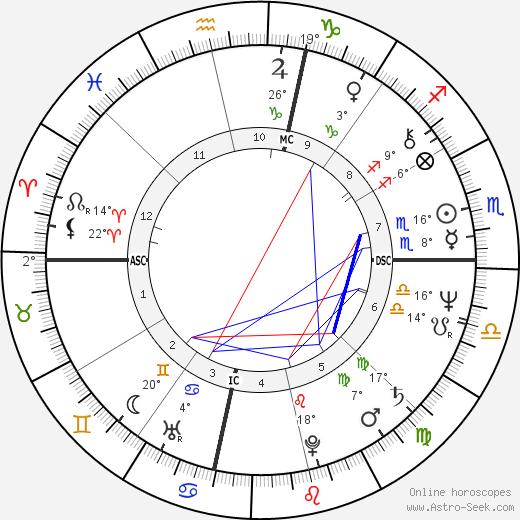 Bonnie Raitt tema natale, biography, Biografia da Wikipedia 2020, 2021
