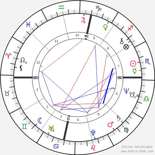 Bonnie Raitt tema natale, oroscopo, Bonnie Raitt oroscopi gratuiti, astrologia
