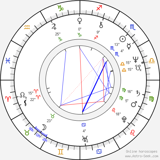 Brad Davis birth chart, biography, wikipedia 2019, 2020