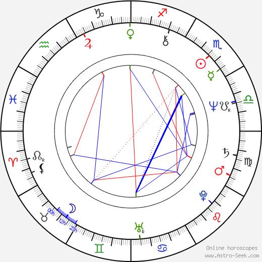 Брэд (значения) Дэвис Brad Davis день рождения гороскоп, Brad Davis Натальная карта онлайн