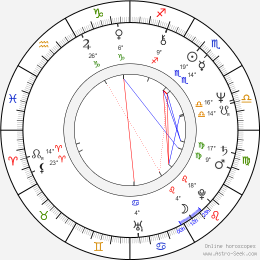 Cyril Höschl birth chart, biography, wikipedia 2019, 2020