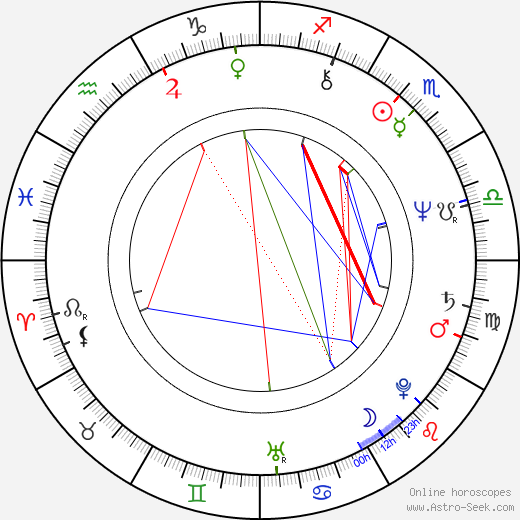 Cyril Höschl birth chart, Cyril Höschl astro natal horoscope, astrology