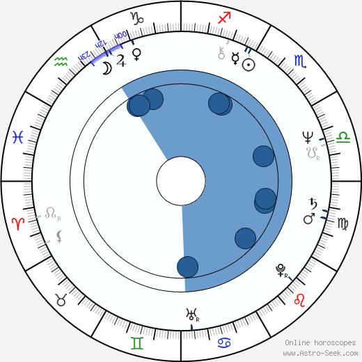 Damon Evans wikipedia, horoscope, astrology, instagram