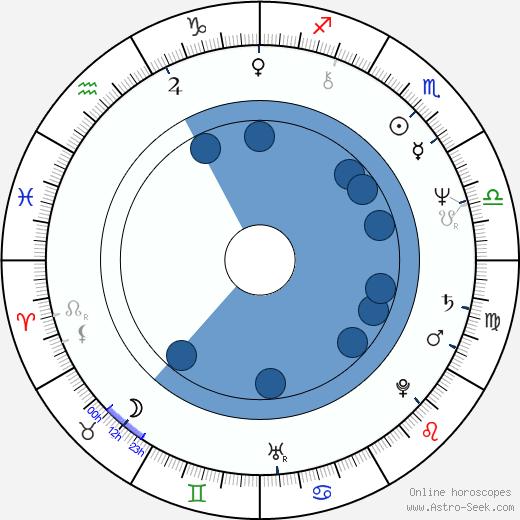 Ernest Thompson wikipedia, horoscope, astrology, instagram