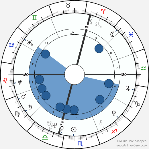 Florence Steurer horoscope, astrology, sign, zodiac, date of birth, instagram
