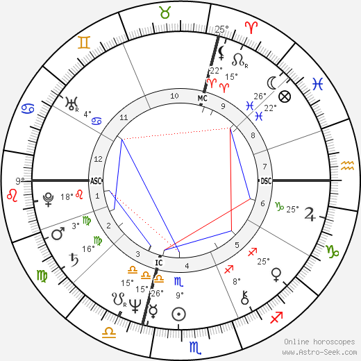 Florence Steurer birth chart, biography, wikipedia 2019, 2020