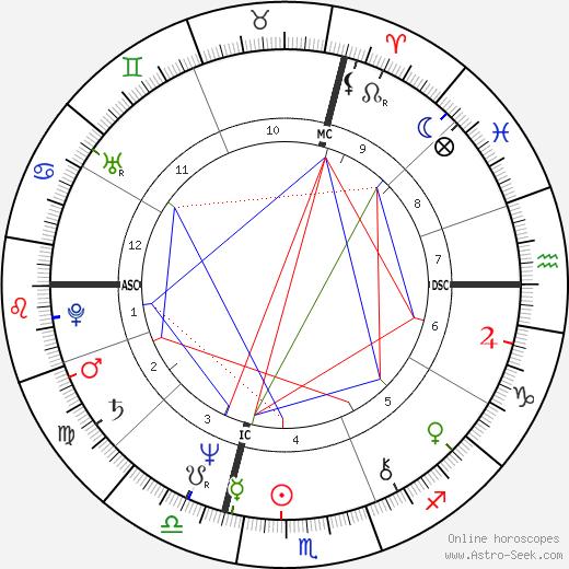 Florence Steurer birth chart, Florence Steurer astro natal horoscope, astrology