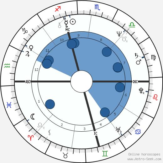 Garry Shandling wikipedia, horoscope, astrology, instagram