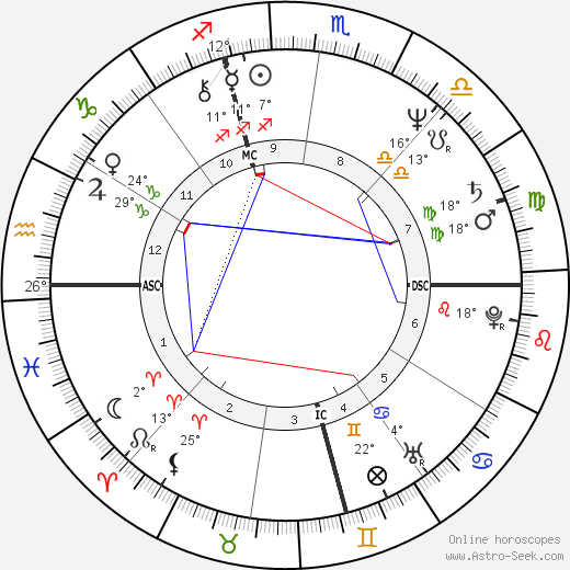 Garry Shandling birth chart, biography, wikipedia 2018, 2019