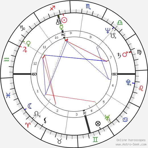 Garry Shandling astro natal birth chart, Garry Shandling horoscope, astrology