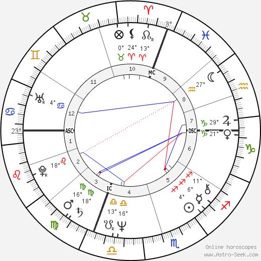 Giuliana Gamba birth chart, biography, wikipedia 2019, 2020