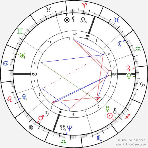 Giuliana Gamba astro natal birth chart, Giuliana Gamba horoscope, astrology