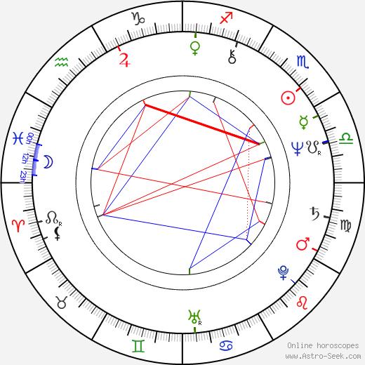 Iwona Biernacka astro natal birth chart, Iwona Biernacka horoscope, astrology
