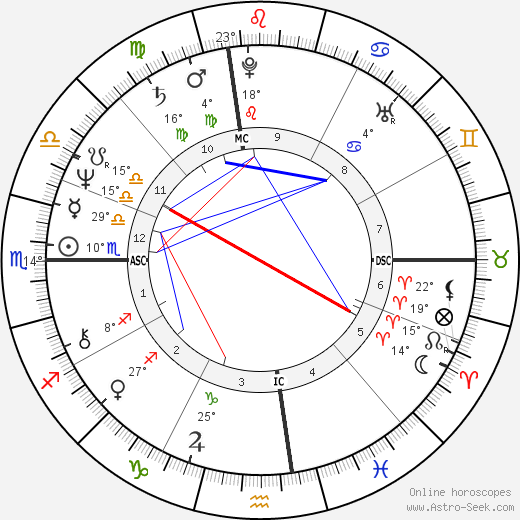 James Lewis birth chart, biography, wikipedia 2020, 2021