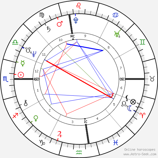 James Lewis birth chart, James Lewis astro natal horoscope, astrology