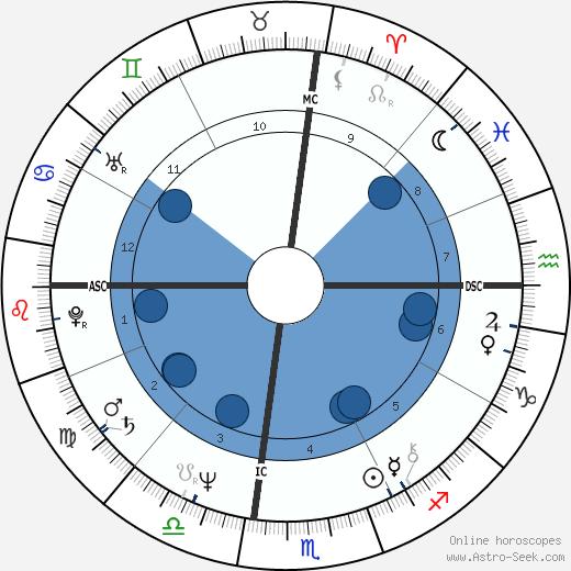 Jean-Charles de Castelbajac wikipedia, horoscope, astrology, instagram