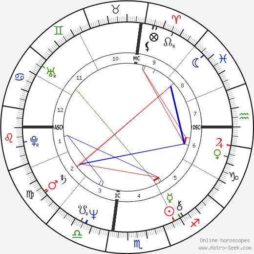 Jean-Charles de Castelbajac день рождения гороскоп, Jean-Charles de Castelbajac Натальная карта онлайн