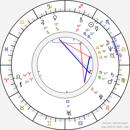 Jon Avnet birth chart, biography, wikipedia 2018, 2019
