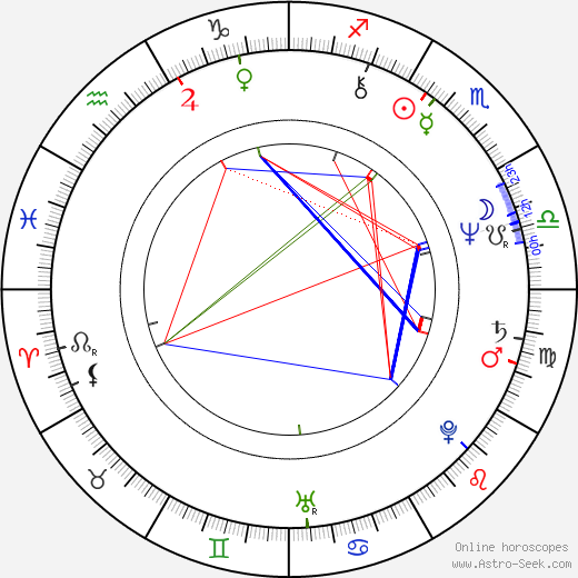 Jon Avnet astro natal birth chart, Jon Avnet horoscope, astrology