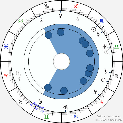 Judi Bari wikipedia, horoscope, astrology, instagram