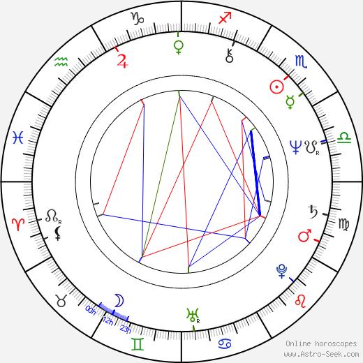 Judi Bari birth chart, Judi Bari astro natal horoscope, astrology