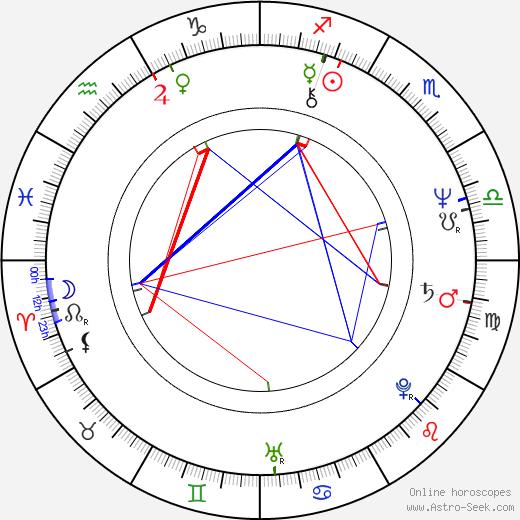 Kateřina Macháčková astro natal birth chart, Kateřina Macháčková horoscope, astrology