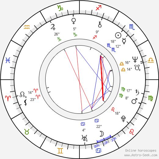 Kenneth Hope birth chart, biography, wikipedia 2020, 2021