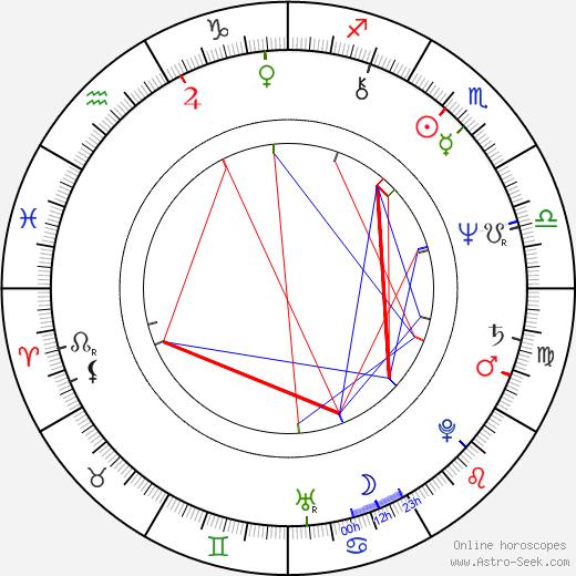 Kenneth Hope birth chart, Kenneth Hope astro natal horoscope, astrology